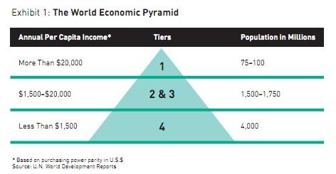 world-economic-pyramid