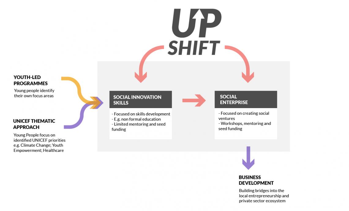 Upshift-diagrams - unicef -DOT- social innovation -social entrepreneurship - design -changemaker education
